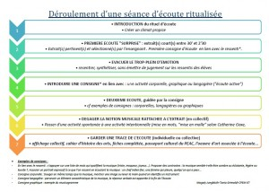 DEROULEMENT_SEANCE_ECOUTE_ACTIVE_exemple